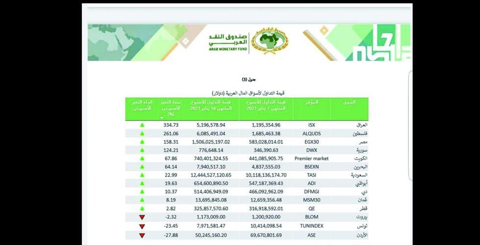 هيئة الأوراق المالية الأولى في التداول العربي