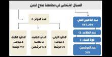 المفوضية ترصد 100 مخالفة والقبض على متهمين بتمزيق الدعايات